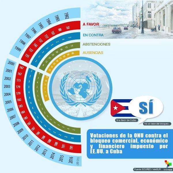 infografia-votaciononubloqueocuba.jpg_1543673193
