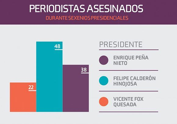 Infofrafía-periodistas-FrojiMX-580x407